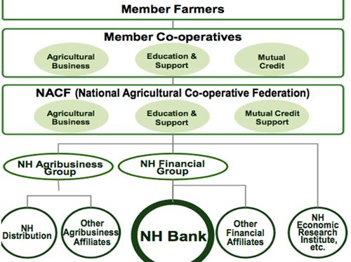 An Integrated Value Chain Finance in Agriculture: Experience of Agricultural Cooperatives in Korea
