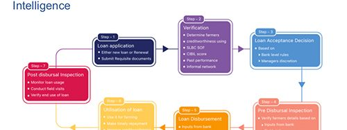 Agriculture Lending Implementation Support by SatSure (www.satsure.co)